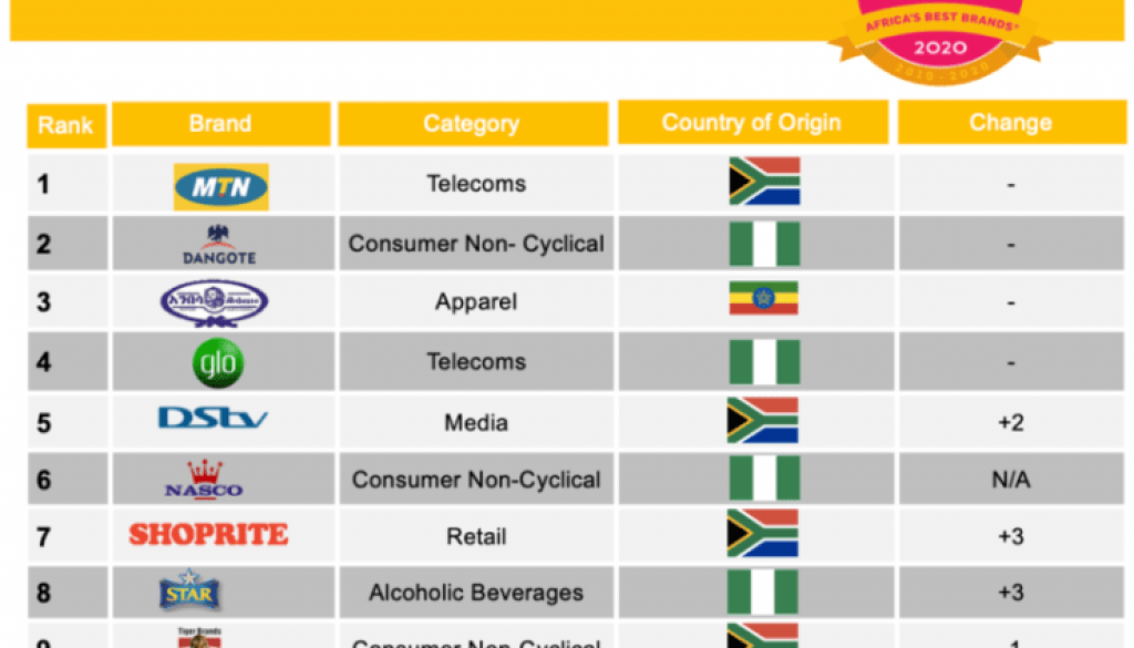 Most-Admired-African-Brands-Unprompted-e1590411977931